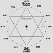 Hexagram Solar Calendar