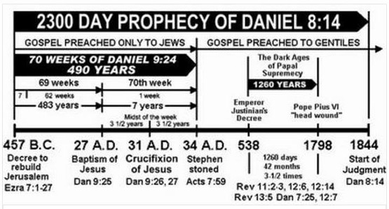 The Little Horn And 2300 Days Of Daniel 8 End Time Deceptions